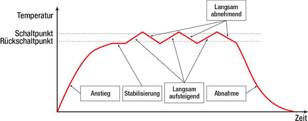 Möglicher Temperaturverlauf bei der Kalibrierung eines Temperaturschalters