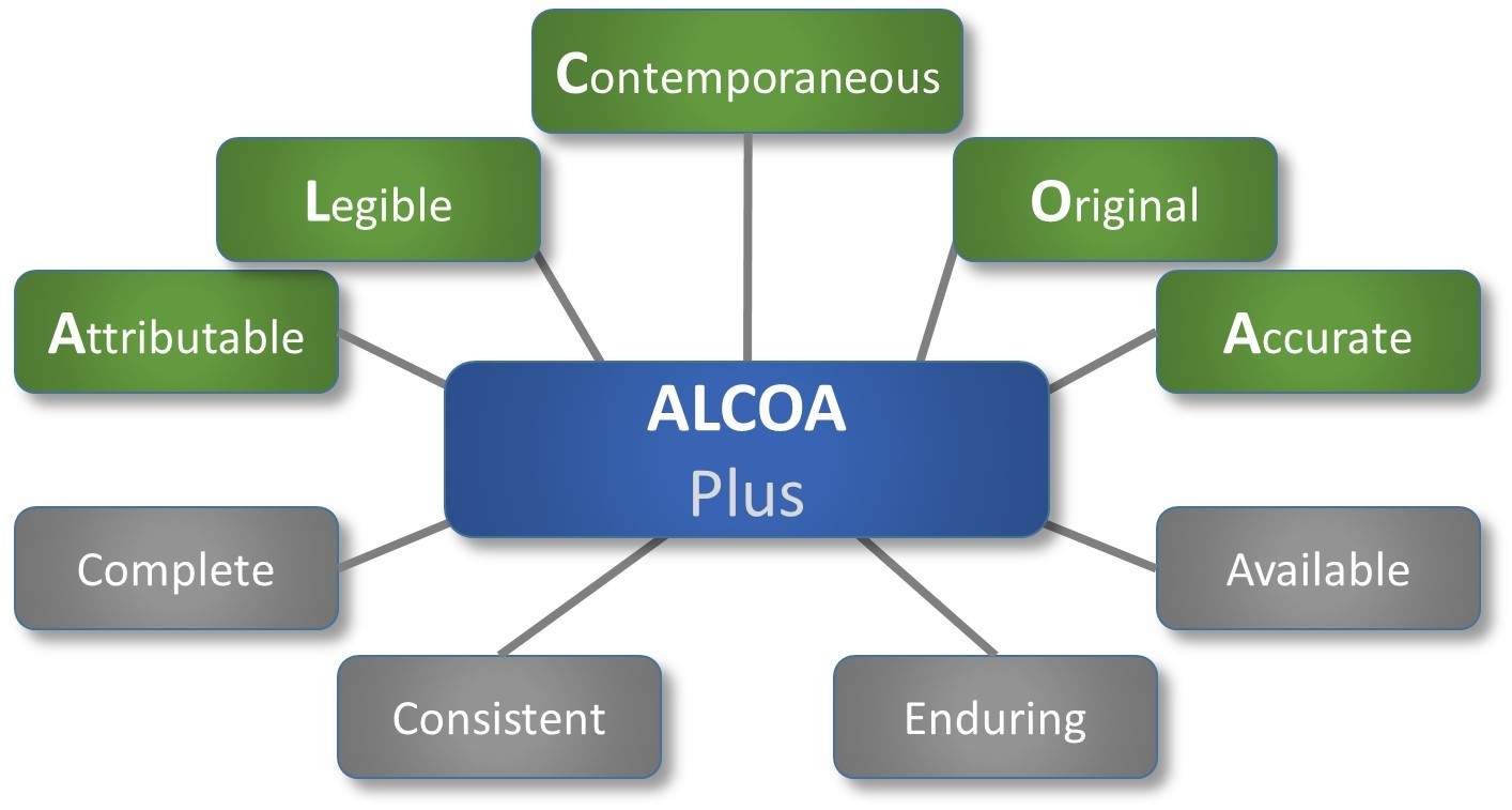 ALCOA Plus in Data Integrity - Beamex blog post