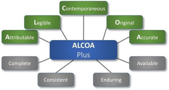 ALCOA Plus in Data Integrity - Beamex blog post