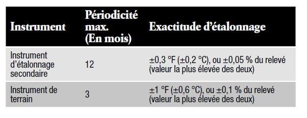 Les exigences d'exactitude de l'AMS2750E