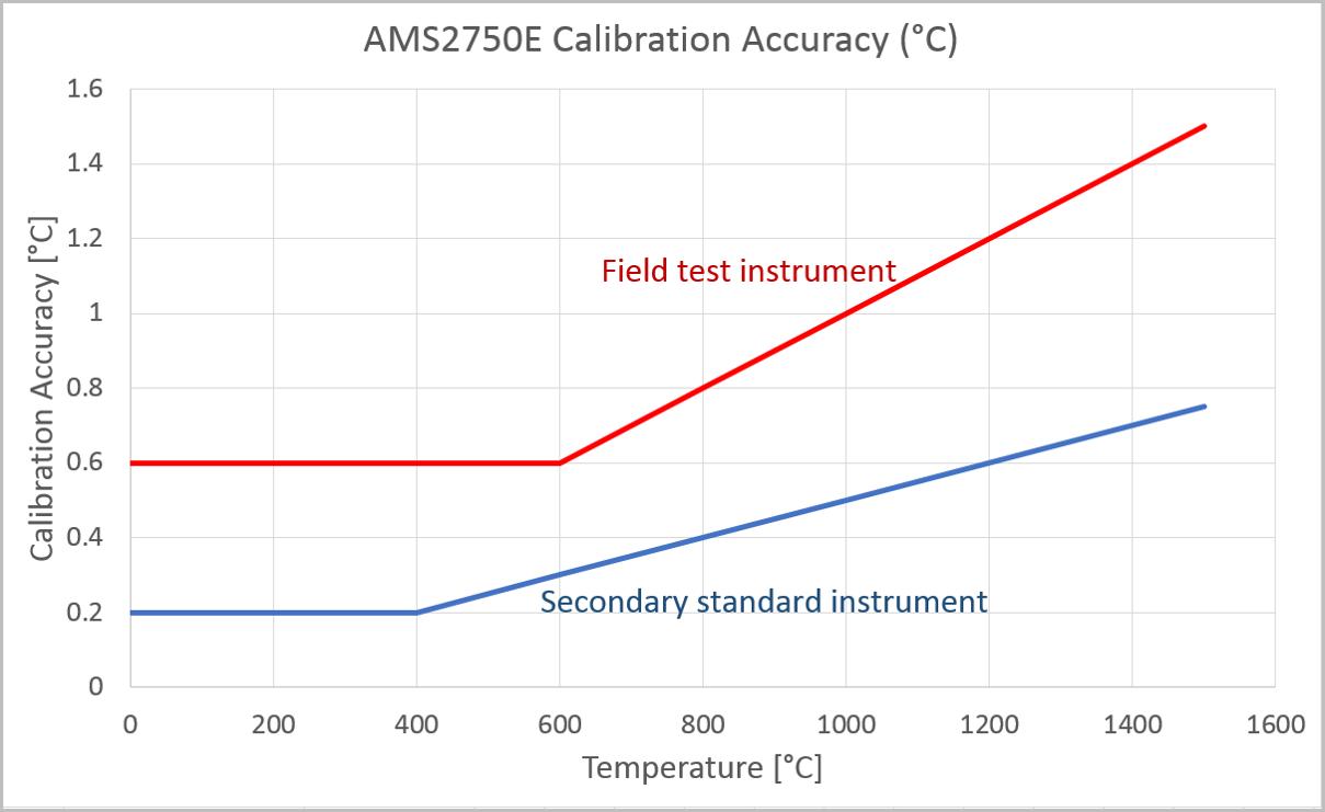 AMS2750 accuracy Celcius