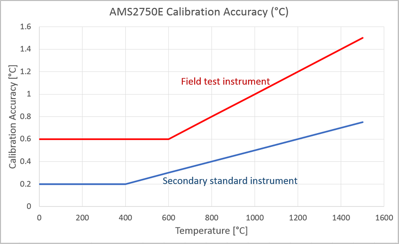 AMS2750 calibration accuracy - Beamex