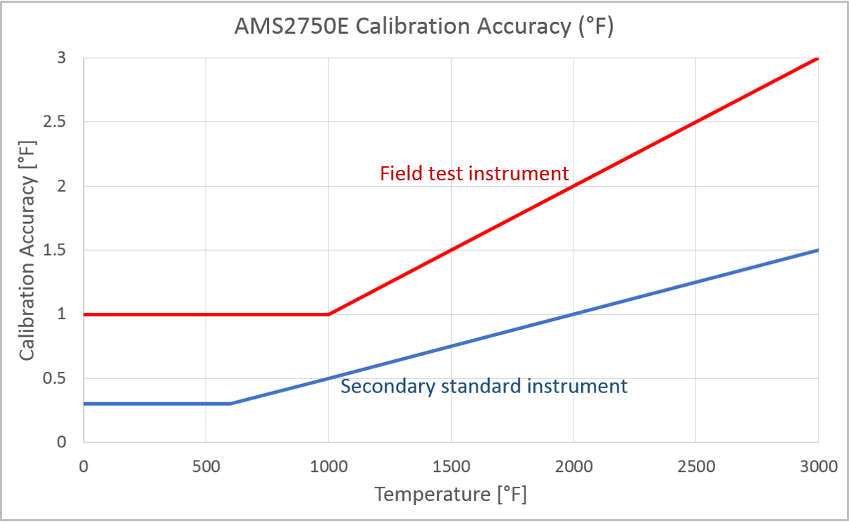 AMS2750 accuracy Farenheit