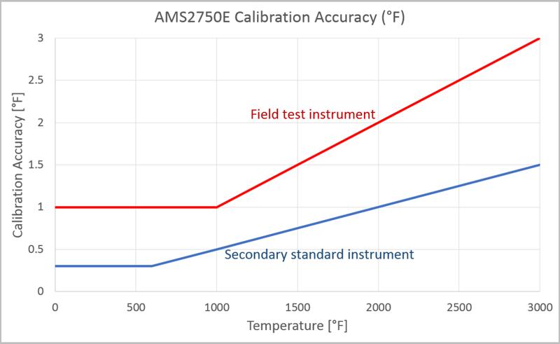 AMS2750 calibration accuracy - Beamex