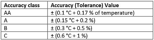 Accuracy class table 1