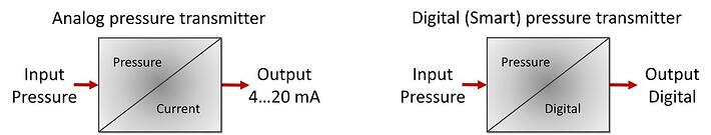 Analog_Digital_Smart_Pressure_Transmitters.jpg