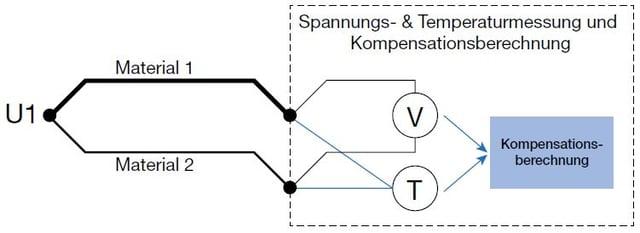 Thermoelement-Kaltstellenkompensation (Vergleichsstelle) - Beamex Blogbeitrag