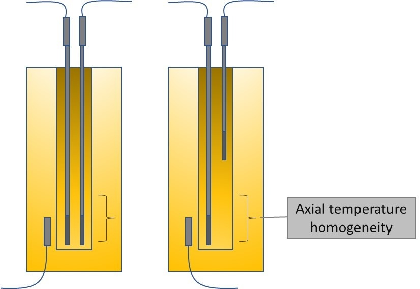 Axial temp homogeneity with two pics
