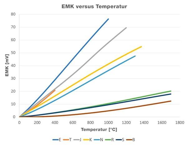 Unterschiede zwischen den Thermoelementtypen und deren