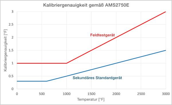 Genauigkeitsanforderungen der AMS2750E