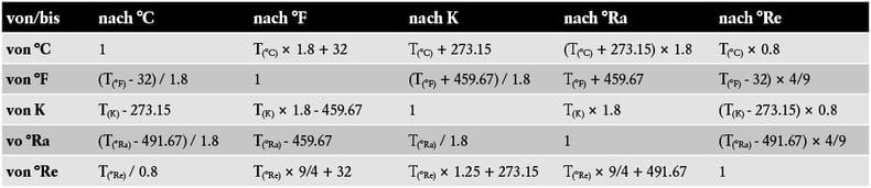Berechnungsformeln für die Umrechnung von Temperaturmesswerten