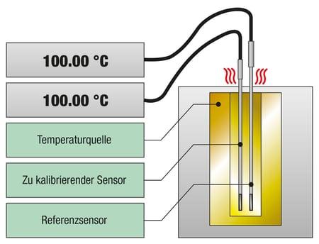 Wie kalibriert man nun einen Temperatursensor?
