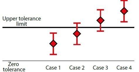 Calibration uncertainty - Beamex blog post