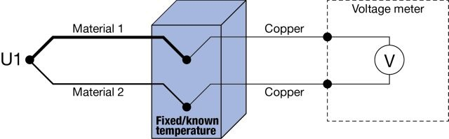 Thermocouple Cold (Reference) Junction Compensation - Beamex blog post