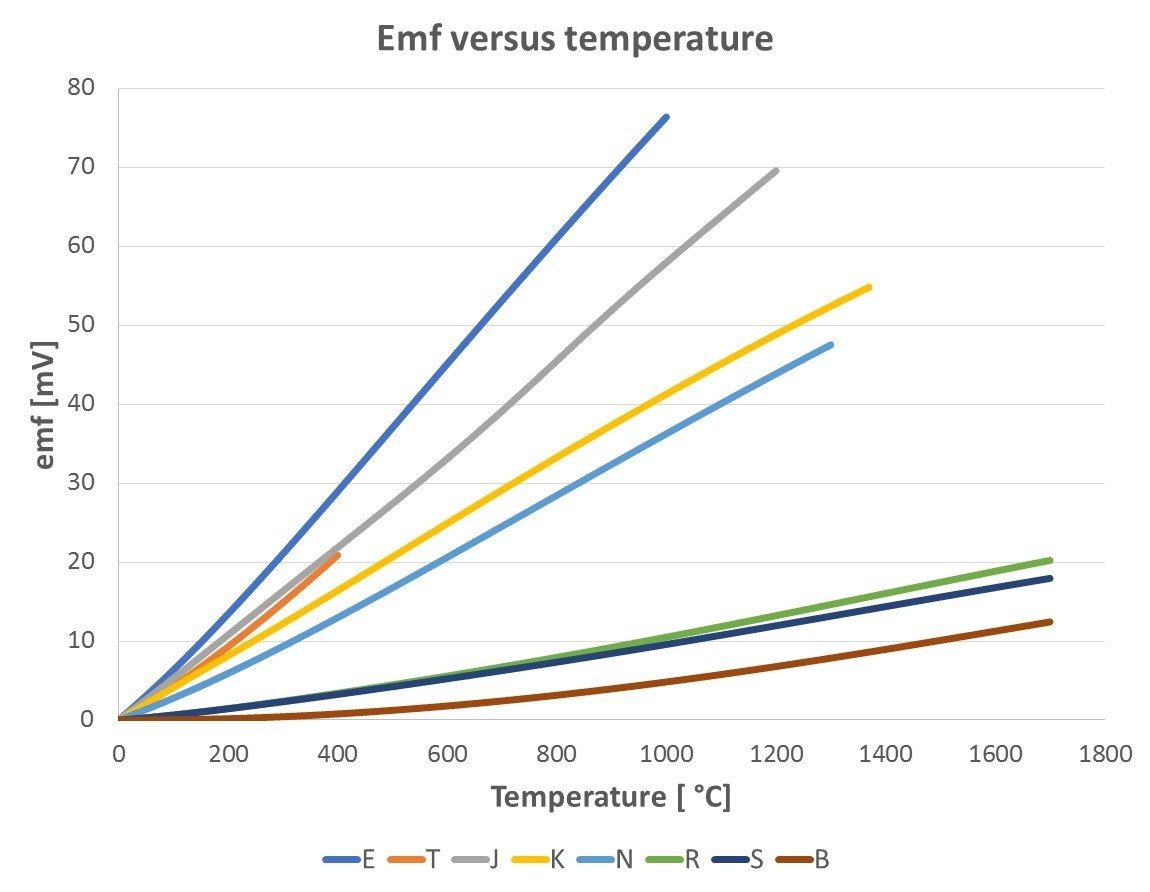 Thermocouple emf voltage versus temperature - Beamex