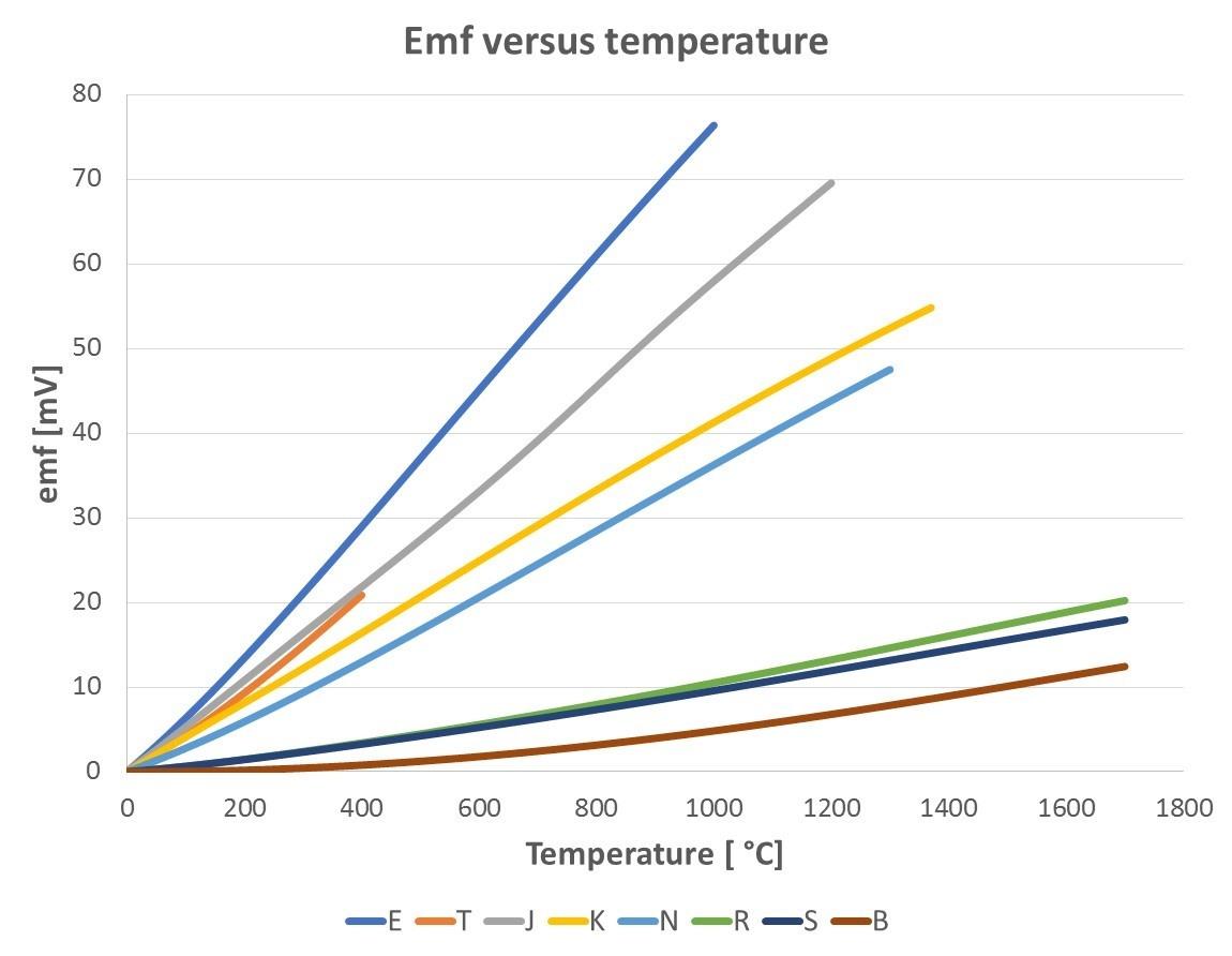 Le graphique ci-dessous illustre les différentes sensibilités des types de thermocouples