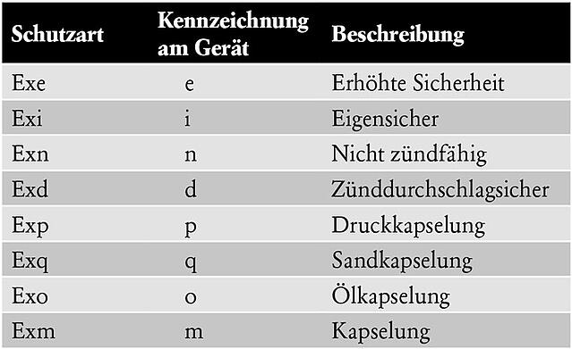 GER-Calibration-in-hazardous-areas-Table-2.jpg