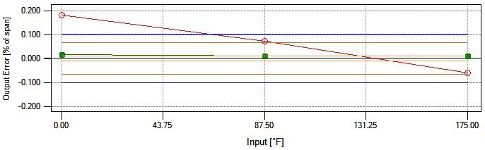 Graph 1 -tolerance (0.1)
