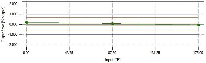 Graph 3 - tolerance (1)