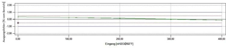 Abbildung 5: 5 Punkte aufwärts/abwärts-Kalibrierung ohne Hysterese