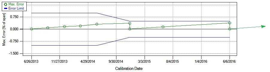 Graph 6 - Calibration history trend