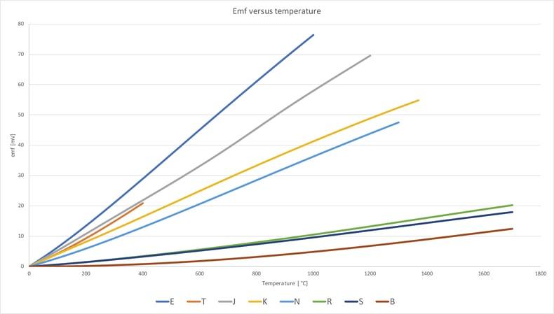 Emf versus température
