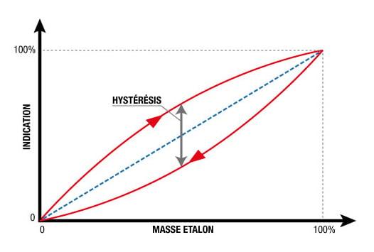 L'étalonnage des balances - le concept d'hystérésis