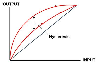 Hysteresis_picture-1