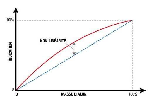 L'étalonnage des balances, non-linéarité