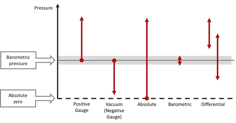 Pressure types.jpg