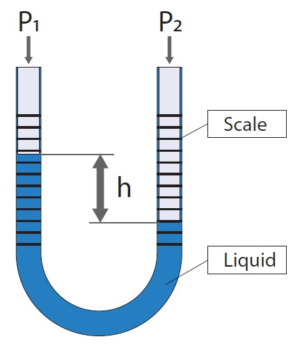 Pressure-measurement-u-tube.jpg