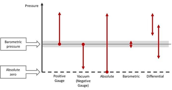 Pressure types - Beamex blog post