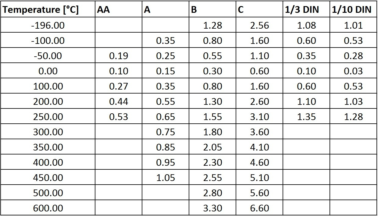 Pt100 accuracy classes table (decimal points)
