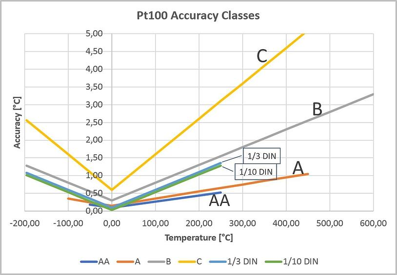 Pt100 accuracy classes