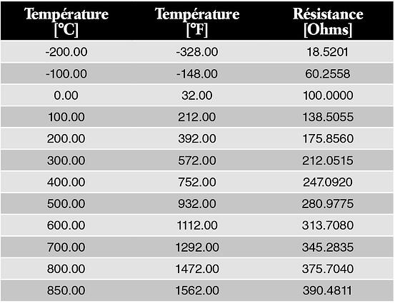 Pt100 temp sensor FRA - resistance table