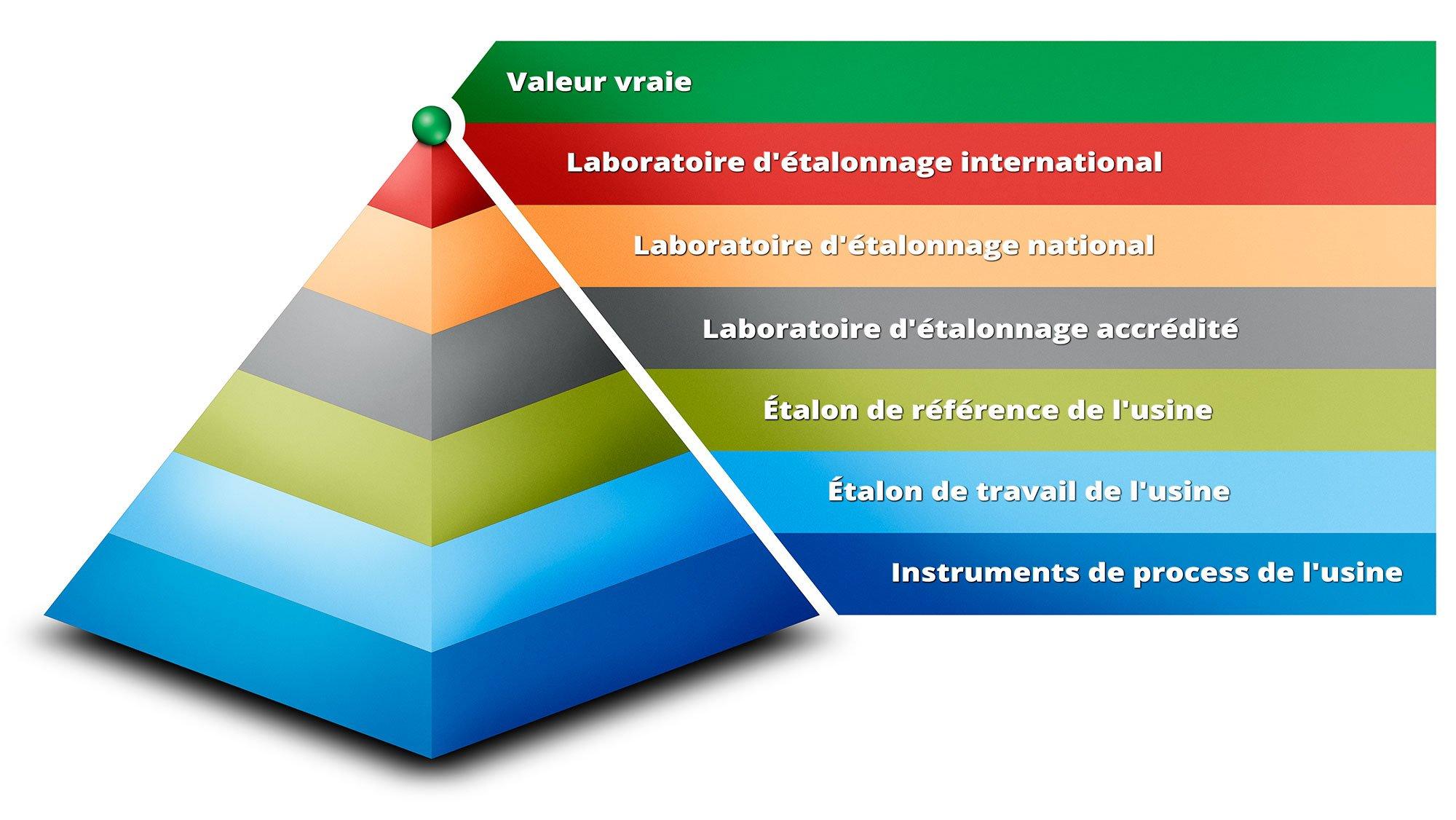 La pyramide de traçabilité