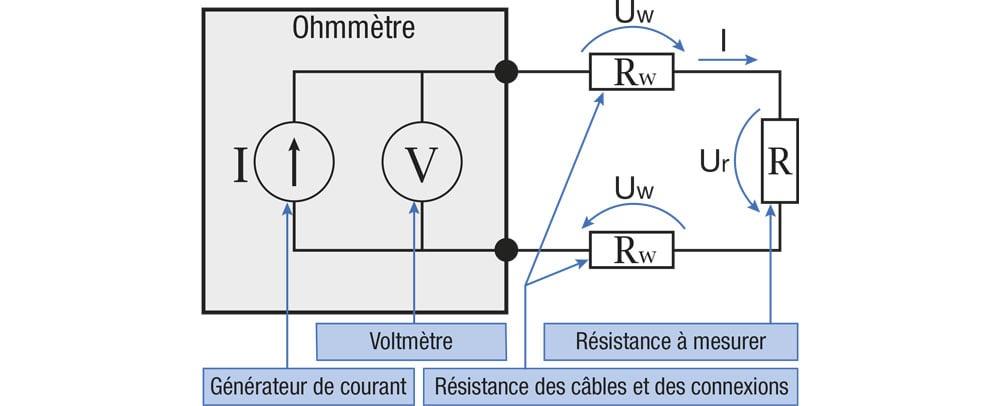 Graphique 2 : diagramme schématique d'une connexion réelle à 2 fils