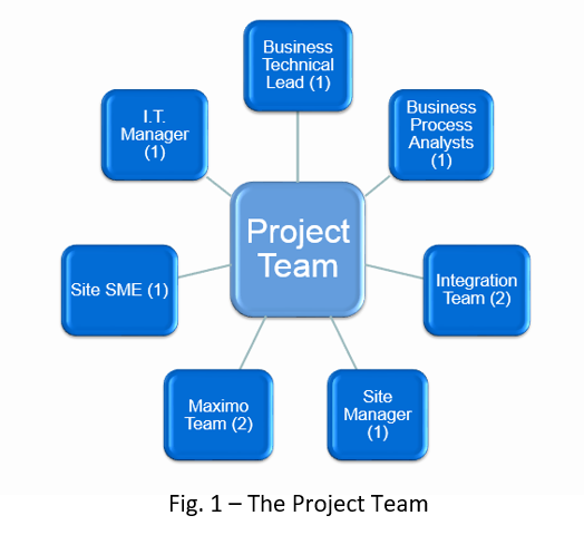 Beamex blog post - How a business analyst connected calibration and asset management - Salt River Project project team