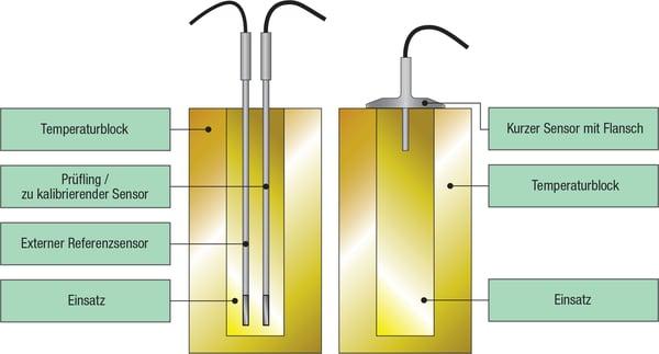 Die Kalibrierung eines normalen (langen, flanschlosen) Temperatursensors mit Referenzsonde vs. die Kalibrierung eines kurzen geflanschten Hygienesensor