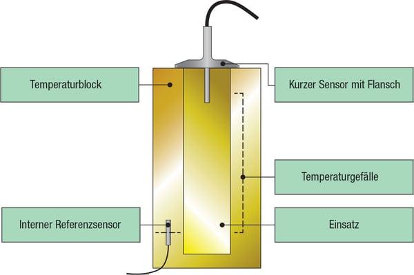 Verwendung eines internen Referenzsensors