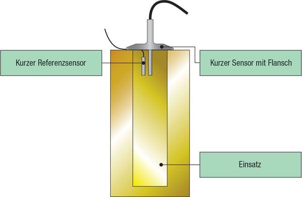 Verwendung eines speziellen, kurzen Referenzsensors
