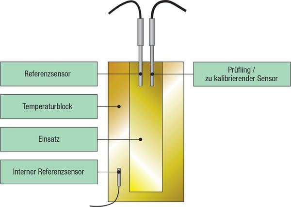 Kurzer Sensor ohne Klemmverbindung