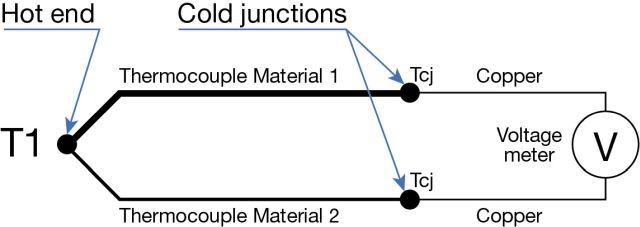 Thermocouple Cold (Reference) Junction Compensation