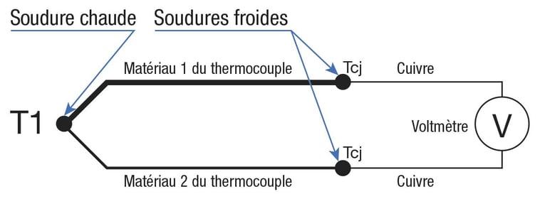 Schéma simplifié d'un thermocouple
