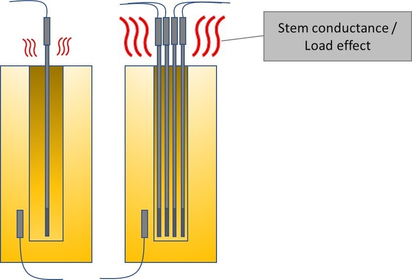 Stem conductanse two pics
