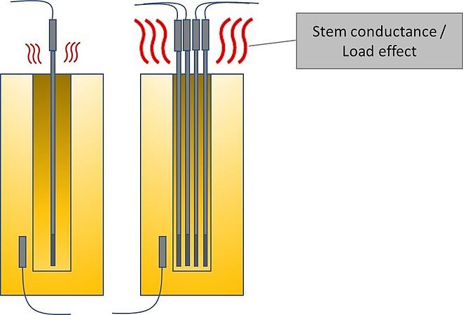 Stem conductanse two pics