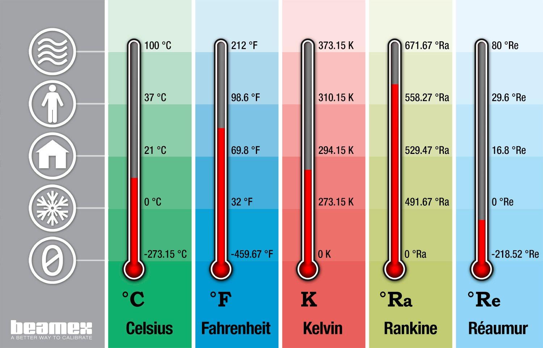 Les unités de température et leur conversion