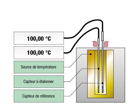 Temperature sensor FRAComment étalonner un capteur de température ?