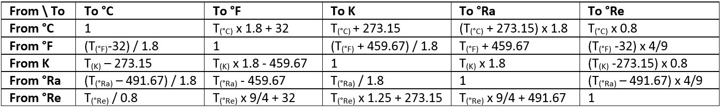Temperature unit conversion table Beamex