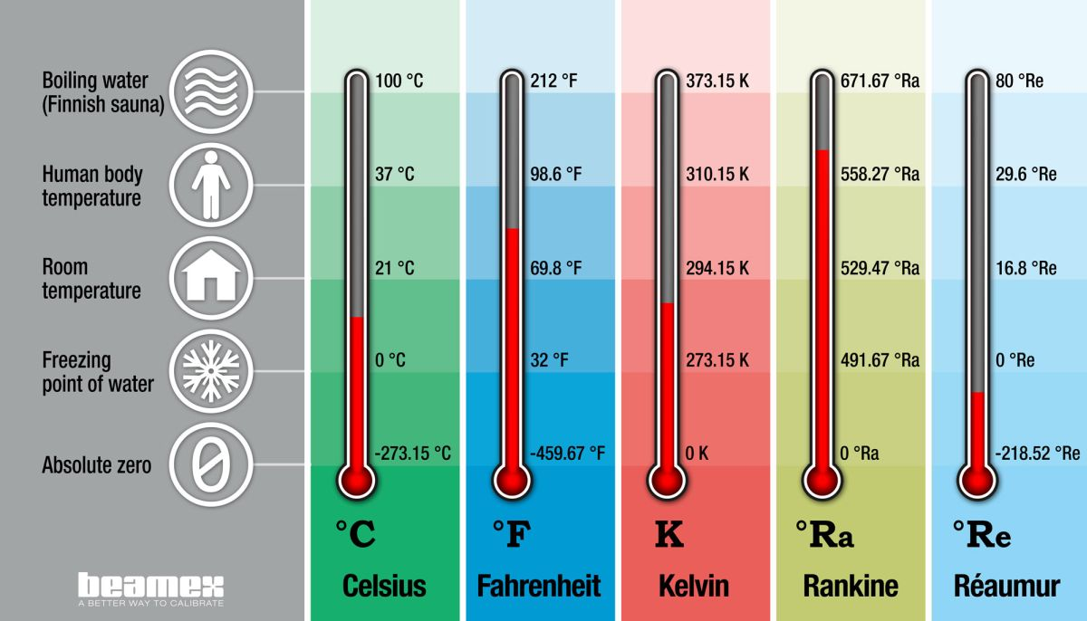 Temperature units and temperature unit conversion - Celsius, Fahrenheit, Kelvin - Beamex blog post